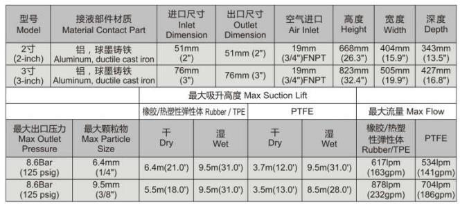 气动式双隔膜泵(图1)